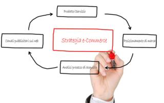 pianificare una strategia per e-Commerce