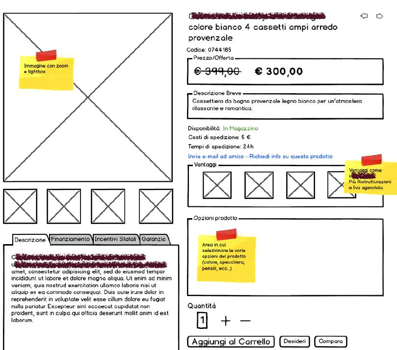 Struttura di esempio della scheda prodotto